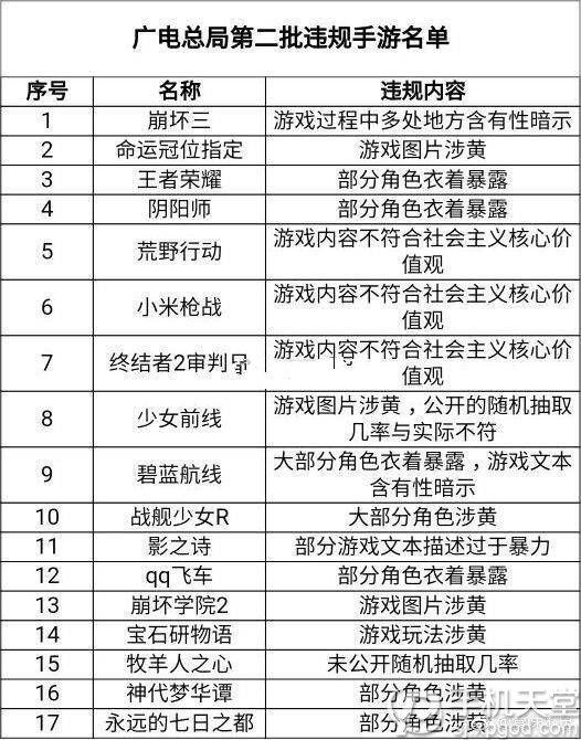 广电宣布荒野行动王者荣耀等手游内容违规