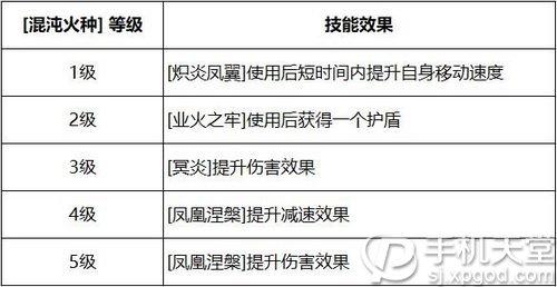 决战平安京新式神凤凰火周五上线